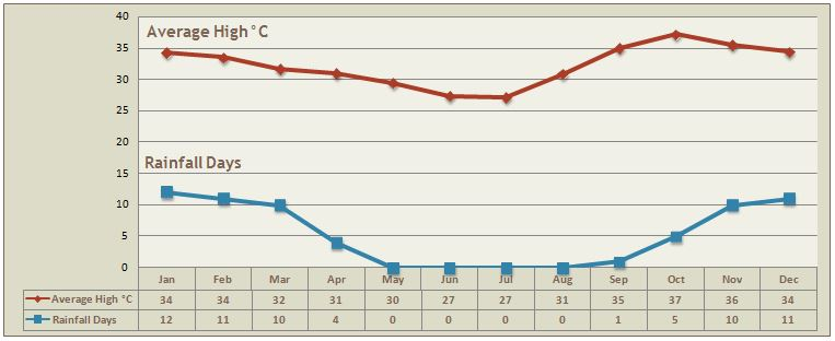 Northern Namibia Climate