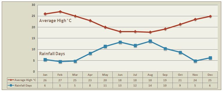 Western Cape Climate